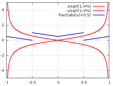 how to find orthogonal vector